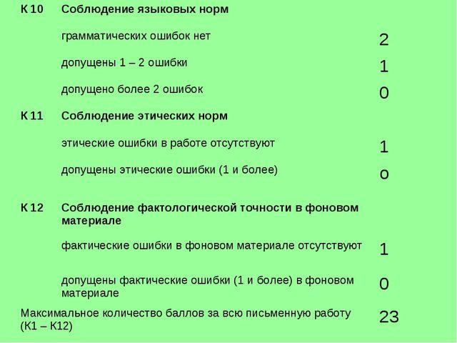 К 10 Соблюдение языковых норм  грамматических ошибок нет 2 допущены 1 – 2...