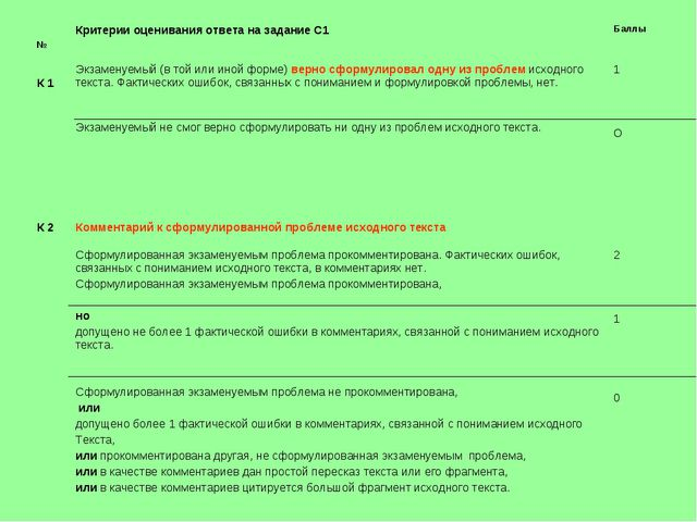 № Критерии оценивания ответа на задание С1 Баллы К 1 Экзаменуемый (в той и...