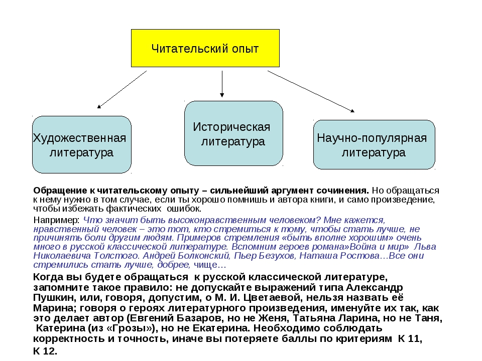 Читательский опыт Художественная литература Историческая литература Научно-по...