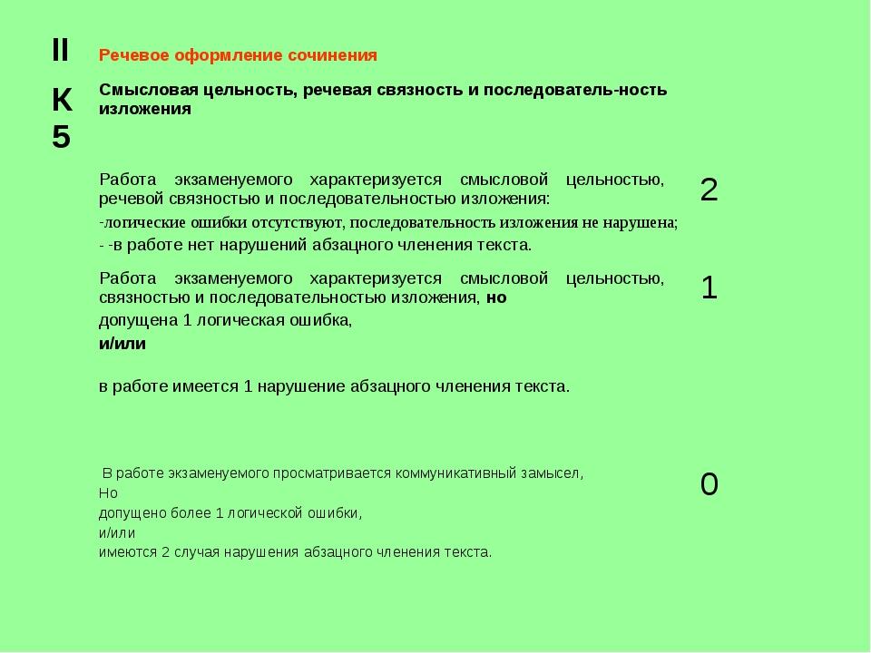 IIРечевое оформление сочинения  К 5 Смысловая цельность, речевая связность...