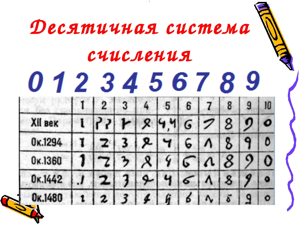 Десятичная система счисления :