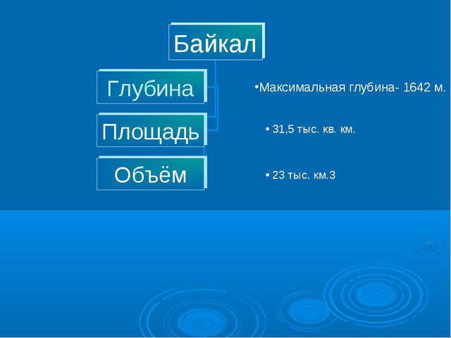 Максимальная глубина- 1642 м. 31,5 тыс. кв. км. 23 тыс. км.3