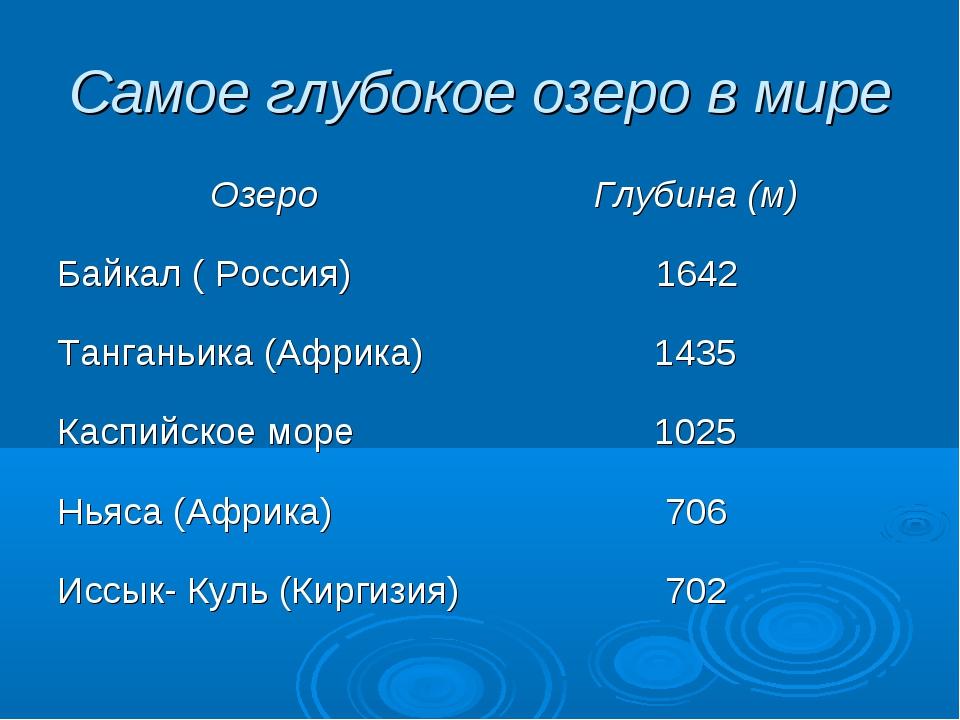 Самое глубокое озеро в мире ОзероГлубина (м) Байкал ( Россия) 1642 Танганьи...
