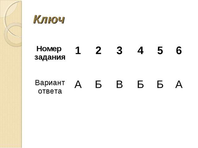 Ключ Номер задания123456 Вариант ответаАБВББА