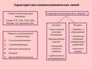 Характеристика внешнеэкономических связей Главные внешнеторговые партнеры: Ст