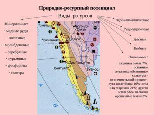 Природно-ресурсный потенциал Виды ресурсов