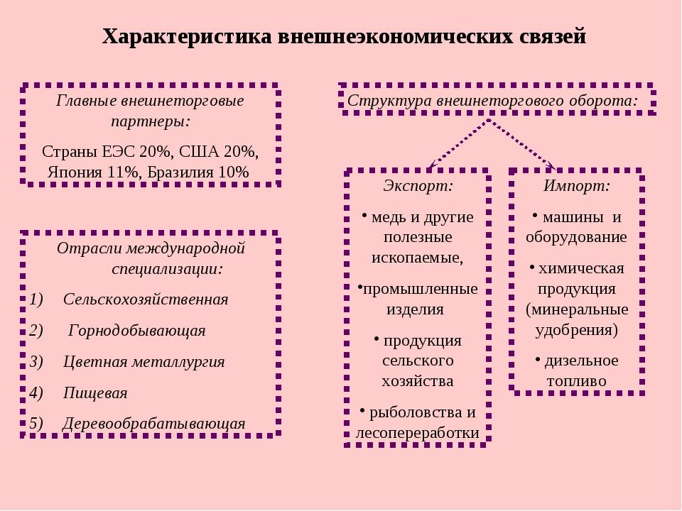 Характеристика внешнеэкономических связей Главные внешнеторговые партнеры: Ст...