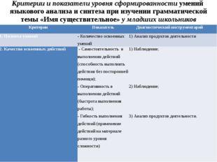 Критерии и показатели уровня сформированности умений языкового анализа и синт