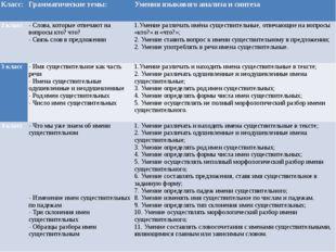 Класс: Грамматические темы: Умения языкового анализа и синтеза 2 класс - Слов