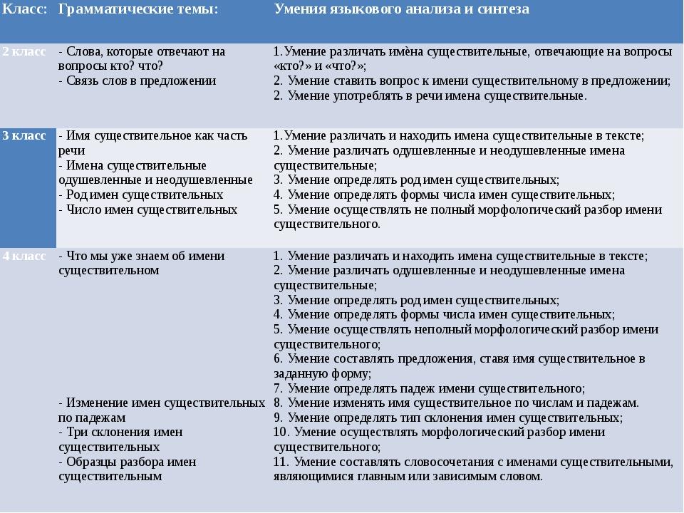 Класс: Грамматические темы: Умения языкового анализа и синтеза 2 класс - Слов...