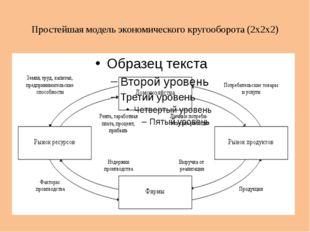 Простейшая модель экономического кругооборота (2x2x2)