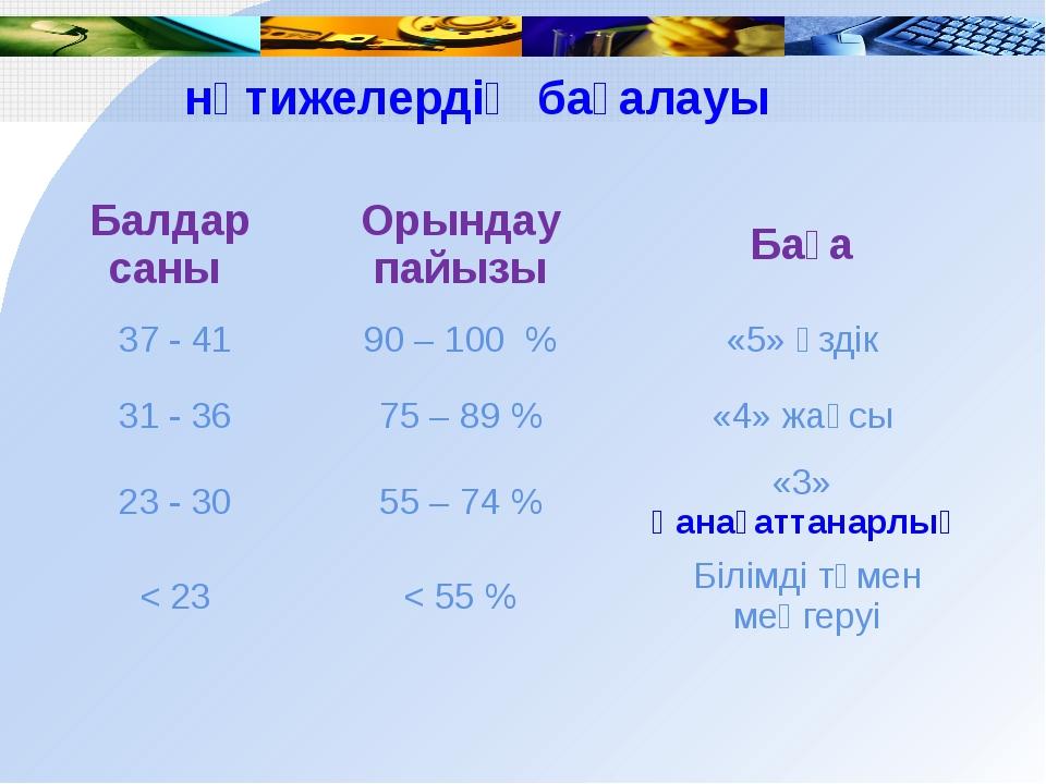 нәтижелердің бағалауы Балдарсаны Орындаупайызы Баға 37- 41 90 – 100 % «5»үзд...
