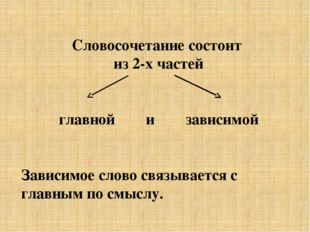 Словосочетание состоит из 2-х частей главной и зависимой Зависимое слово связ