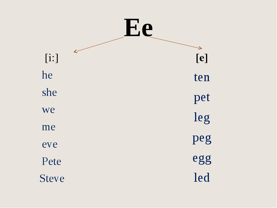 Ee [i:] he she we me eve Pete Steve [e] ten pet leg peg egg led