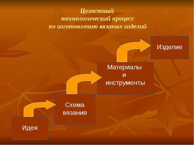 Целостный технологический процесс по изготовлению вязаных изделий Идея Схема...