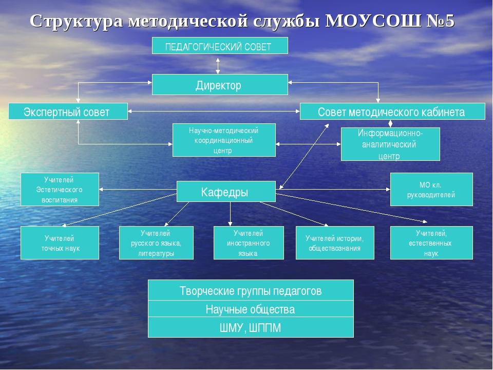 Структура методической службы МОУСОШ №5 ПЕДАГОГИЧЕСКИЙ СОВЕТ Директор Совет м...