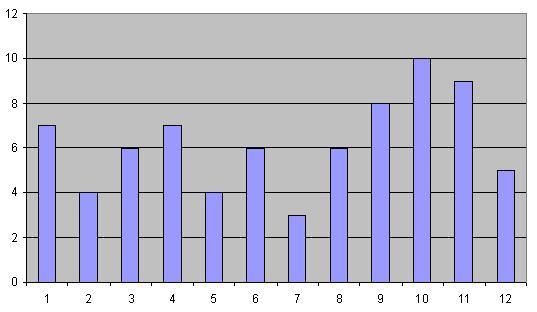 График - диаграмма