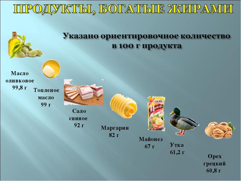 Масло оливковое 99,8 г Топленое масло 99 г Сало свиное 92 г Маргарин 82 г Май...