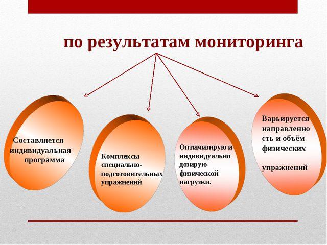 по результатам мониторинга Составляется индивидуальная программа Варьируется...