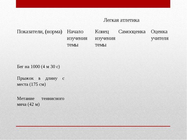 Легкая атлетика Показатели, (норма) Начало изучения темыКонец изучения т...