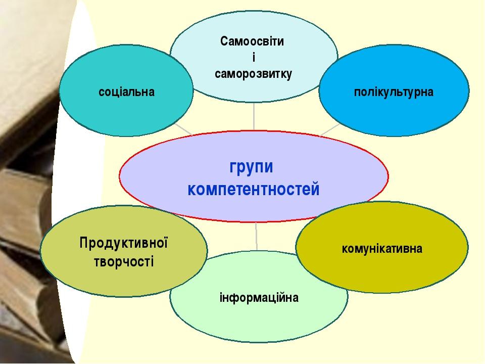 групи компетентностей Самоосвіти і саморозвитку полікультурна інформаційна Пр...