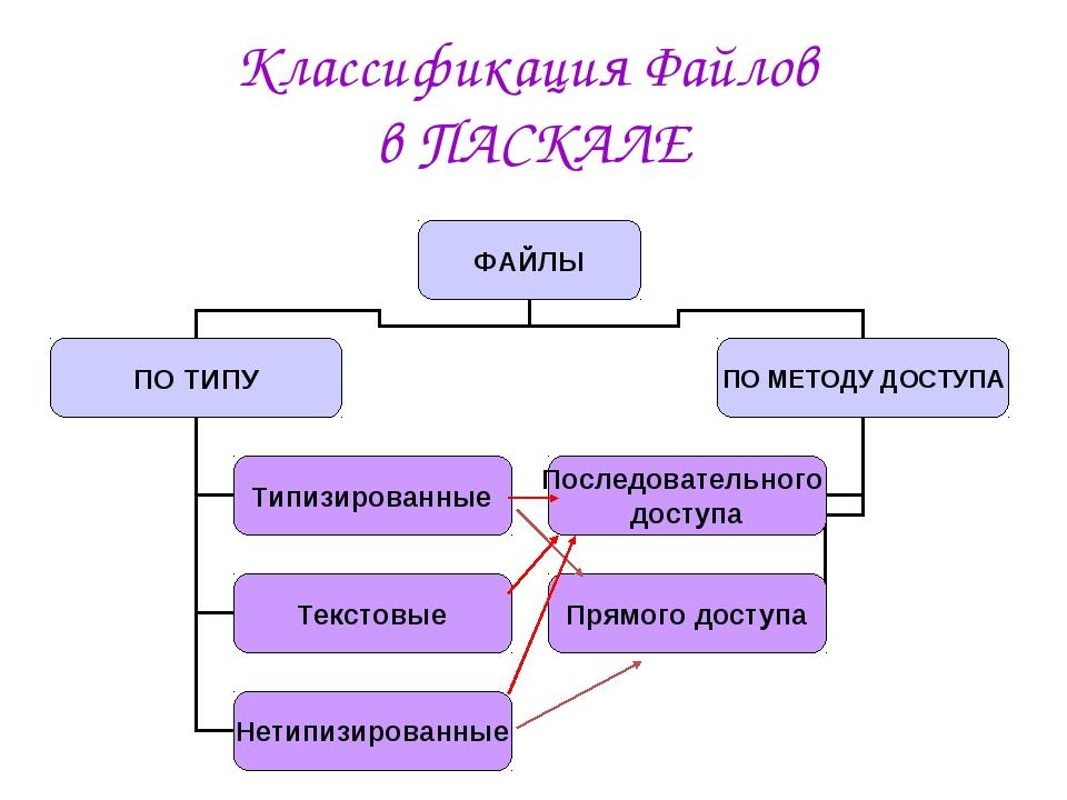 Классификация Файлов в ПАСКАЛЕ
