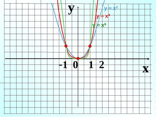 y x -1 0 1 2 у = х2 у = х6 у = х4