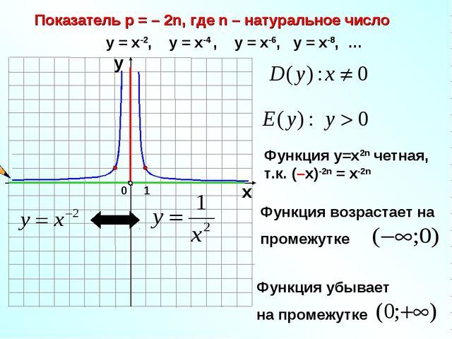 Показатель р = – 2n, где n – натуральное число 1 0 х у у = х-2, у = х-4 , у =...