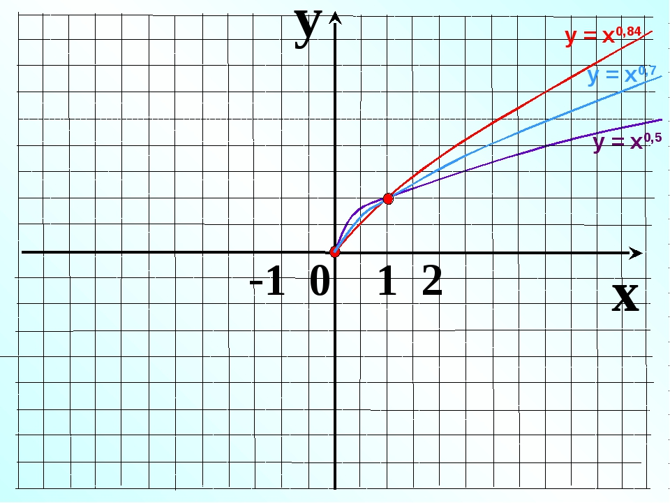 y x -1 0 1 2 у = х0,5