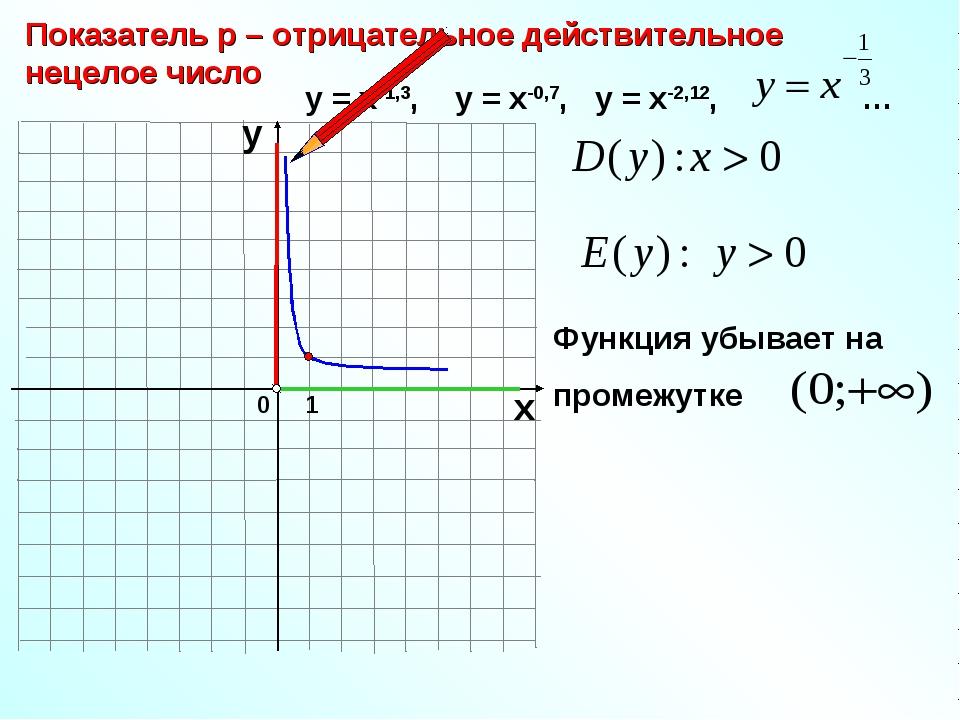 0 Показатель р – отрицательное действительное нецелое число 1 х у у = х-1,3,...