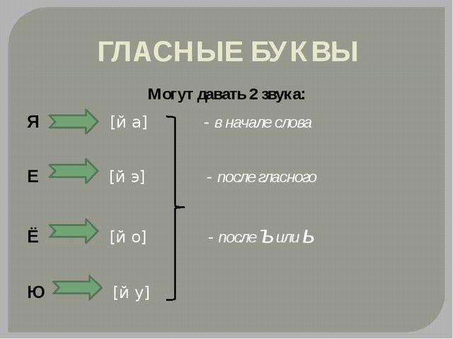 ГЛАСНЫЕ БУКВЫ Могут давать 2 звука: Я [й а] - в начале слова Е [й э] - после...
