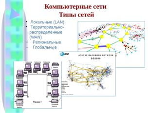 Локальные (LAN) Территориально-распределенные (WAN) Региональные Глобальные