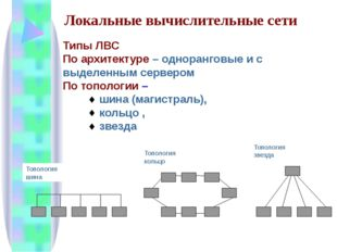 Типы ЛВС По архитектуре – одноранговые и с выделенным сервером По топологии –