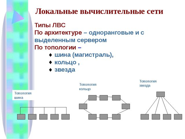 Типы ЛВС По архитектуре – одноранговые и с выделенным сервером По топологии –...