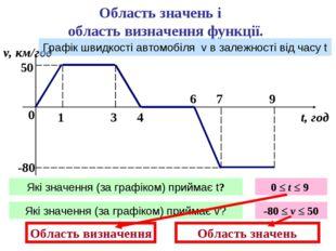 Область значень і область визначення функції. 0 1 3 4 6 7 9 v, км/год t, год