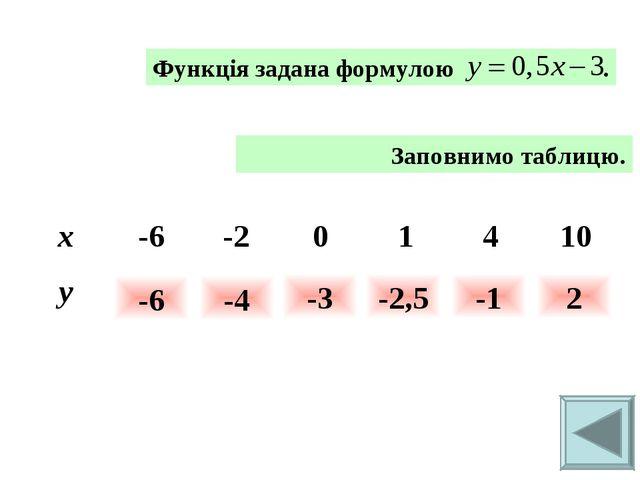 Заповнимо таблицю. -6 -4 -3 -2,5 -1 2 x-6-201410 y