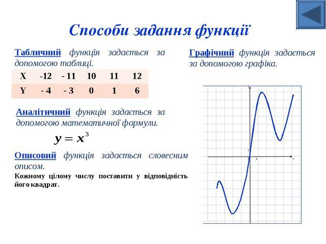 Табличний функція задається за допомогою таблиці. Аналітичний функція задаєть...