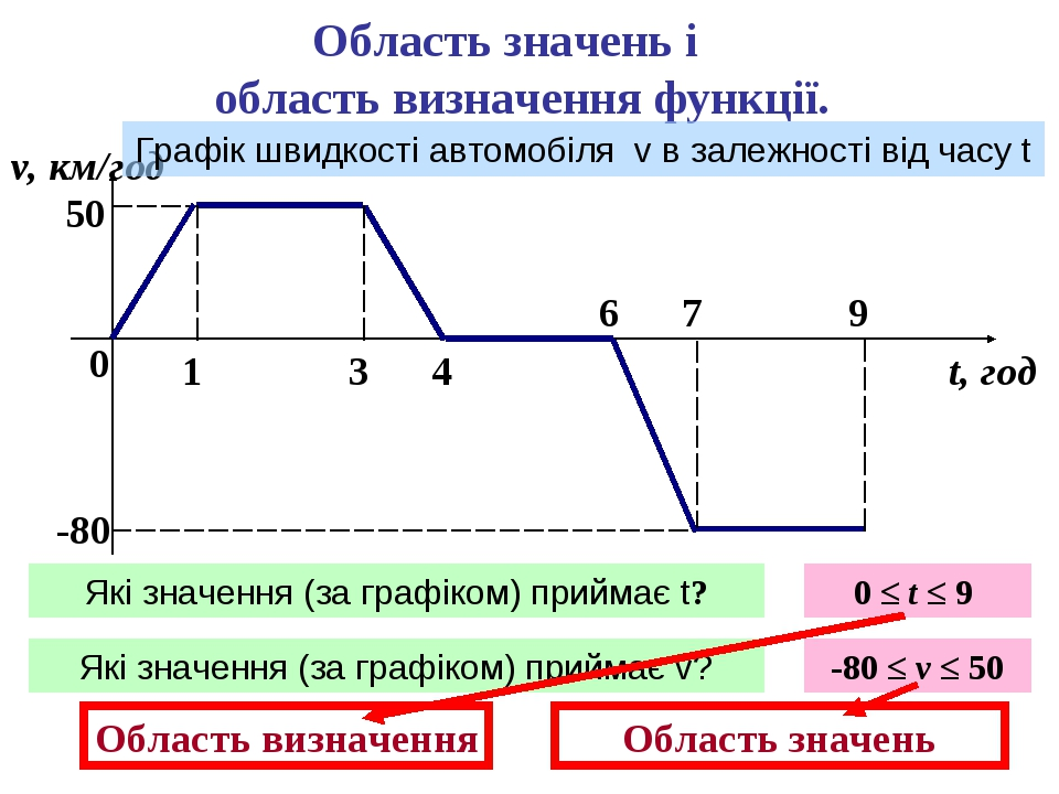 Область значень і область визначення функції. 0 1 3 4 6 7 9 v, км/год t, год...