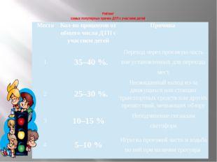 Рейтинг самых популярных причин ДТП с участием детей. Место Кол-во процентов