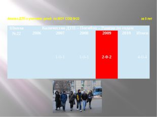 Анализ ДТП с участием детей по МОУ СОШ №22 за 5 лет Школа №22 Количество ДТП