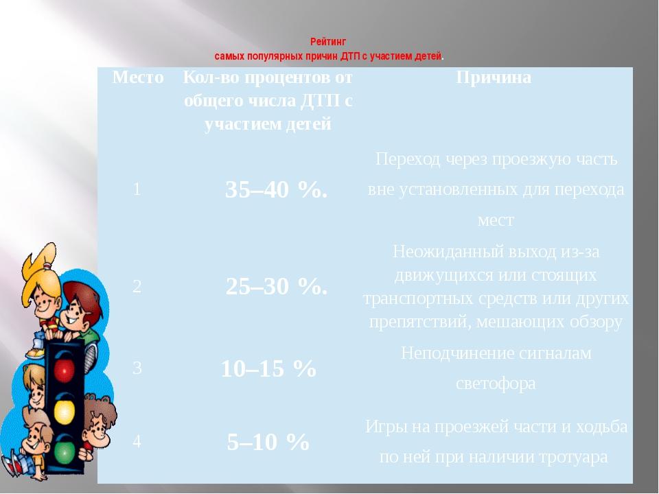 Рейтинг самых популярных причин ДТП с участием детей. Место Кол-во процентов...