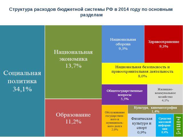Структура расходов бюджетной системы РФ в 2014 году по основным разделам