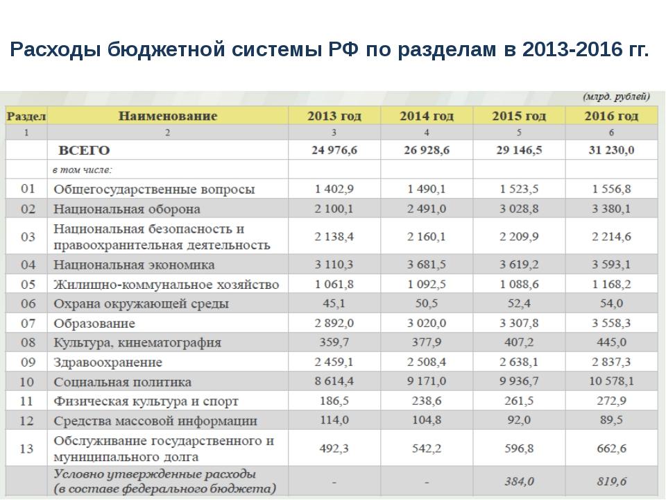 Расходы бюджетной системы РФ по разделам в 2013-2016 гг.
