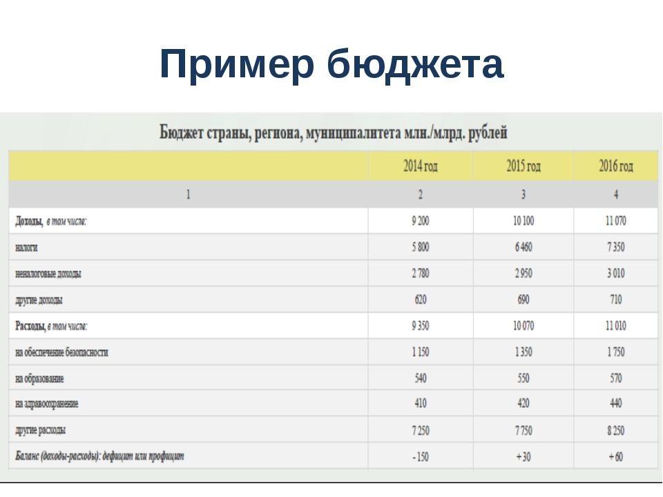Пример бюджета