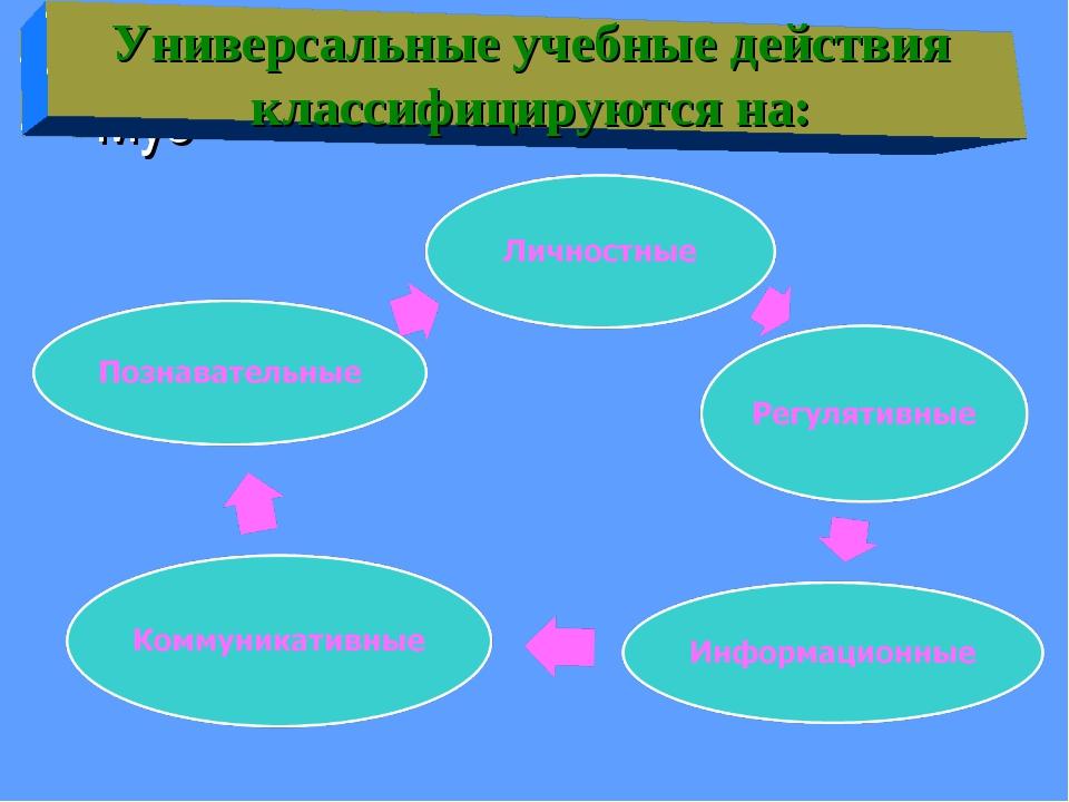 «Муз Универсальные учебные действия классифицируются на:
