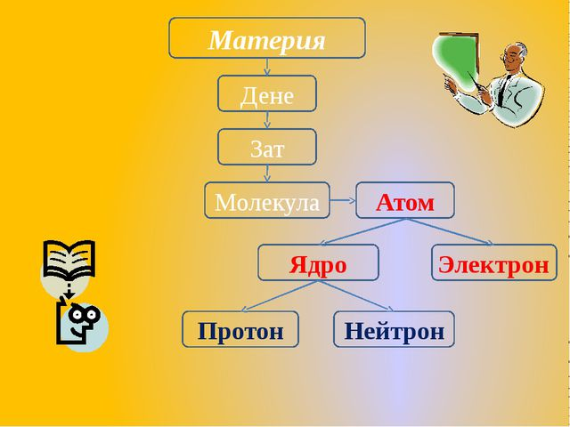 Материя Дене Зат Молекула Атом Ядро Электрон Нейтрон Протон