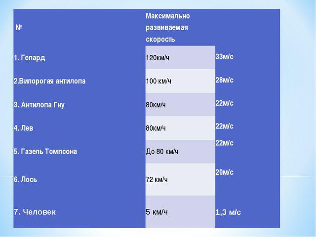 33м/с 28м/с 22м/с 22м/с 22м/с 20м/с 1,3 м/с №Максимально развиваемая скоро...
