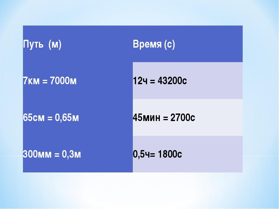 Путь (м)Время (с) 7км = 7000м12ч = 43200с 65см = 0,65м45мин = 2700с 300мм...