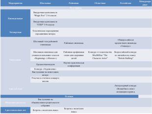 Мероприятия Школьные Районные Областные Российские Международные Регулярные Е