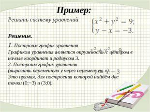 Пример: Решить систему уравнений Решение. 1. Построим график уравнения График